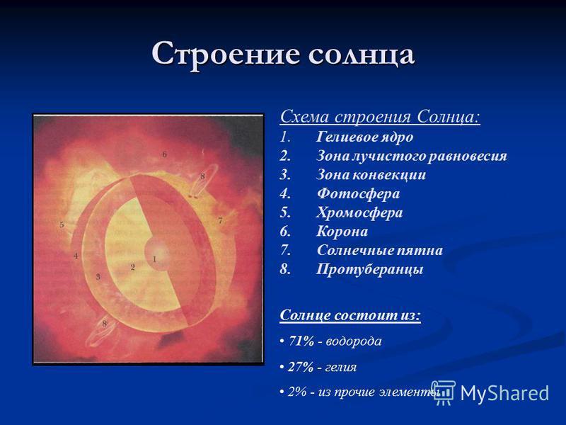 Строение солнца Схема строения Солнца: 1. Гелиевое ядро 2. Зона лучистого равновесия 3. Зона конвекции 4. Фотосфера 5. Хромосфера 6. Корона 7. Солнечные пятна 8. Протуберанцы Солнце состоит из: 71% - водорода 27% - гелия 2% - из прочие элементы