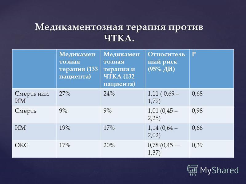 Медикамен тозная терапия (133 пациента) Медикамен тозная терапия и ЧТКА (132 пациента) Относитель ный риск (95% ДИ) Р Смерть или ИМ 27%24%1,11 ( 0,69 – 1,79) 0,68 Смерть 9% 1,01 (0,45 – 2,25) 0,98 ИМ19%17%1,14 (0,64 – 2,02) 0,66 ОКС17%20%0,78 (0,45 1
