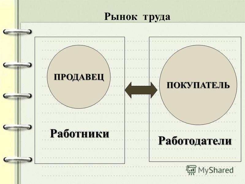 Рынок труда Работники ПРОДАВЕЦ Работодатели ПОКУПАТЕЛЬ