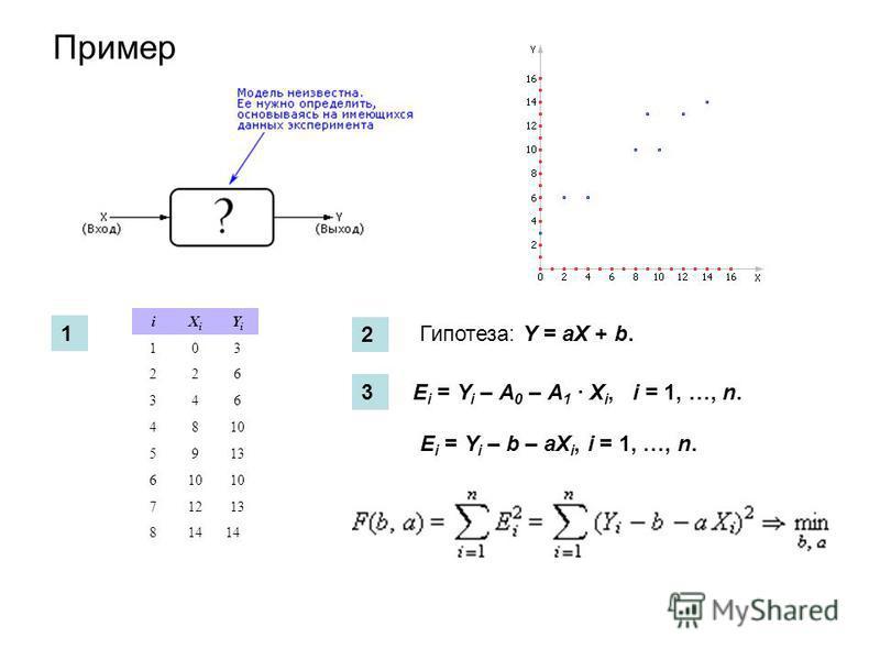 Пример iXiXi YiYi 103 226 346 4810 5913 610 71213 814 Гипотеза: Y = aX + b. E i = Y i – A 0 – A 1 · X i, i = 1, …, n. E i = Y i – b – aX i, i = 1, …, n. 1 2 3
