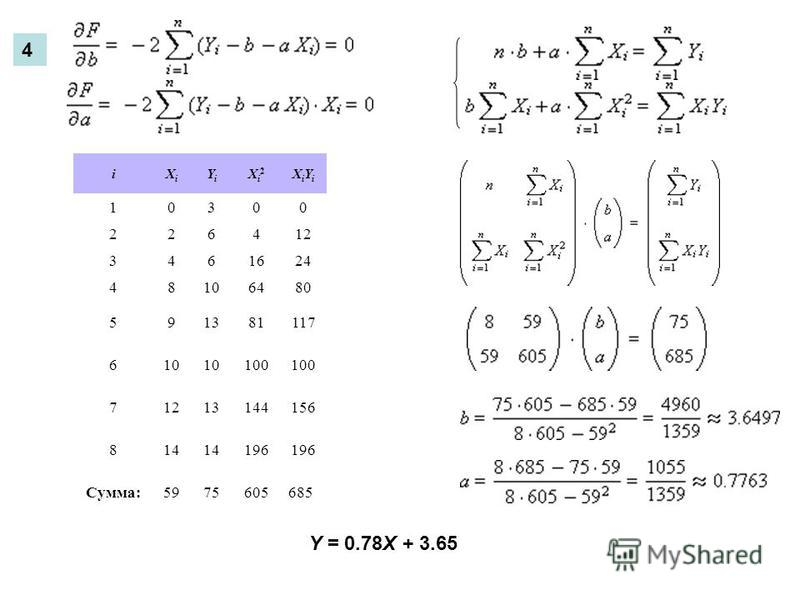 4 iXiXi YiYi Xi2Xi2 XiYiXiYi 10300 226412 3461624 48106480 591381117 610 100 71213144156 814 196 Сумма:5975605685 Y = 0.78X + 3.65