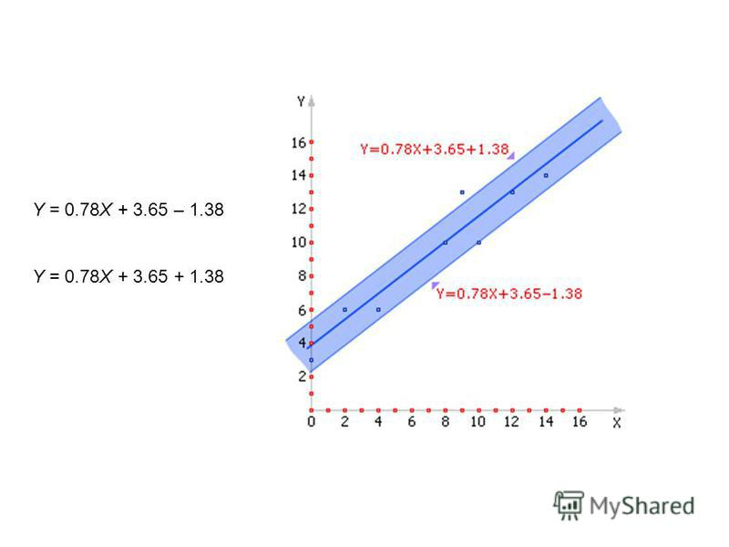 Y = 0.78X + 3.65 – 1.38 Y = 0.78X + 3.65 + 1.38