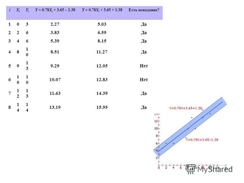 iXiXi YiYi Y = 0.78X i + 3.65 – 1.38Y = 0.78X i + 3.65 + 1.38Есть попадание? 1032.275.03Да 2263.836.59Да 3465.398.15Да 48 1010 8.5111.27Да 59 1313 9.2912.05Нет 6 1010 1010 10.0712.83Нет 7 1212 1313 11.6314.39Да 8 1414 1414 13.1915.95Да