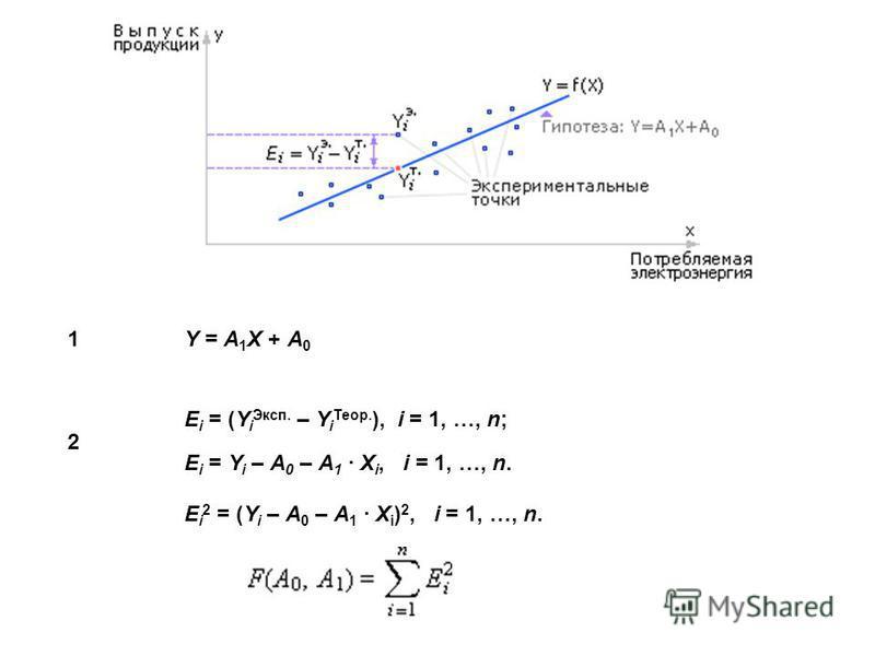Y = A 1 X + A 0 1 2 E i = (Y i Эксп. – Y i Теор. ), i = 1, …, n; E i = Y i – A 0 – A 1 · X i, i = 1, …, n. E i 2 = (Y i – A 0 – A 1 · X i ) 2, i = 1, …, n.