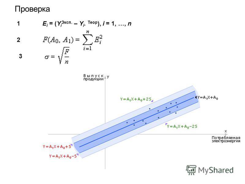 Проверка E i = (Y i Эксп. – Y i. Теор ), i = 1, …, n 1 23