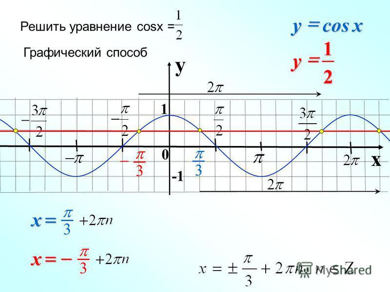 y x 1 3 3 – 0 Решить уравнение cosx = Графический способ xycos 21y x 3 x 3