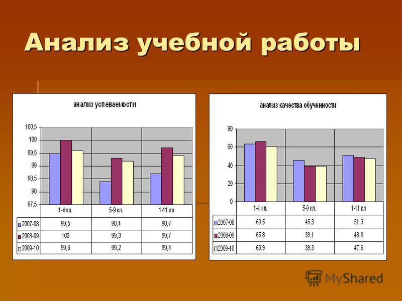 Анализ учебной работы