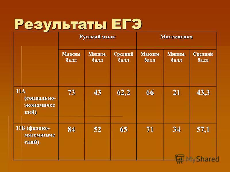Русский язык Математика Максимбалл Миним.балл СреднийбаллМаксимбалл Миним.балл Среднийбалл 11А (социально- экономический) 734362,2662143,3 11Б (физико- математический) 845265713457,1 Результаты ЕГЭ