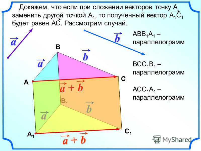 В1В1 Докажем, что если при сложении векторов точку А заменить другой точкой А 1, то полученный вектор А 1 С 1 будет равен АС. Рассмотрим случай.a b Вba ba b a + А С b С1С1 А1А1 АВВ 1 А 1 – параллелограмм ВСС 1 В 1 – параллелограмм АСС 1 А 1 – паралле