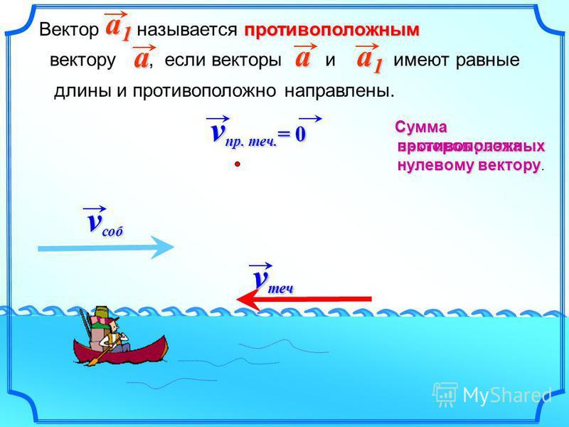 противоположным Вектор называется противоположным вектору, если векторы и имеют равные длины и противоположно направлены. a1a1a1a1a a a1a1a1a1 v теч v соб v теч v пр. теч. = 0 Сумма векторов равна нулевому вектору векторов равна нулевому вектору.прот