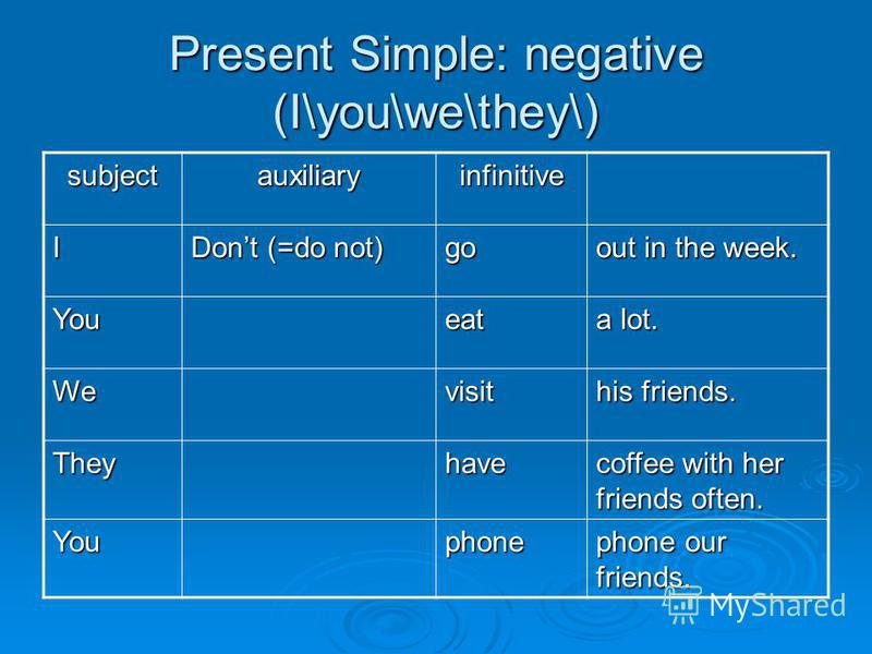 Present Simple: negative (I\you\we\they\) subjectauxiliaryinfinitive I Dont (=do not) go out in the week. Youeat a lot. Wevisit his friends. Theyhave coffee with her friends often. Youphone phone our friends.