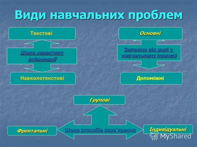 Види навчальних проблем Залежно від ролі у навчальному процесі Щодо характеру інформації Щодо способів розвязання Основні Фронтальні НавколотекстовіДопоміжні Текстові Групові Індивідуальні