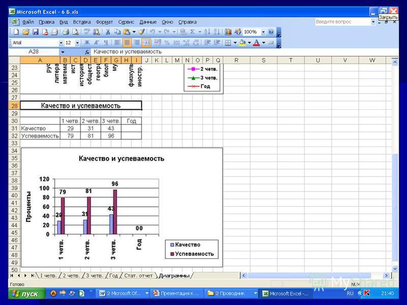 Сивченко Е.И., г. Светлый, 2011 г. Электронный ресурс «Отчет по итогам учебного периода»