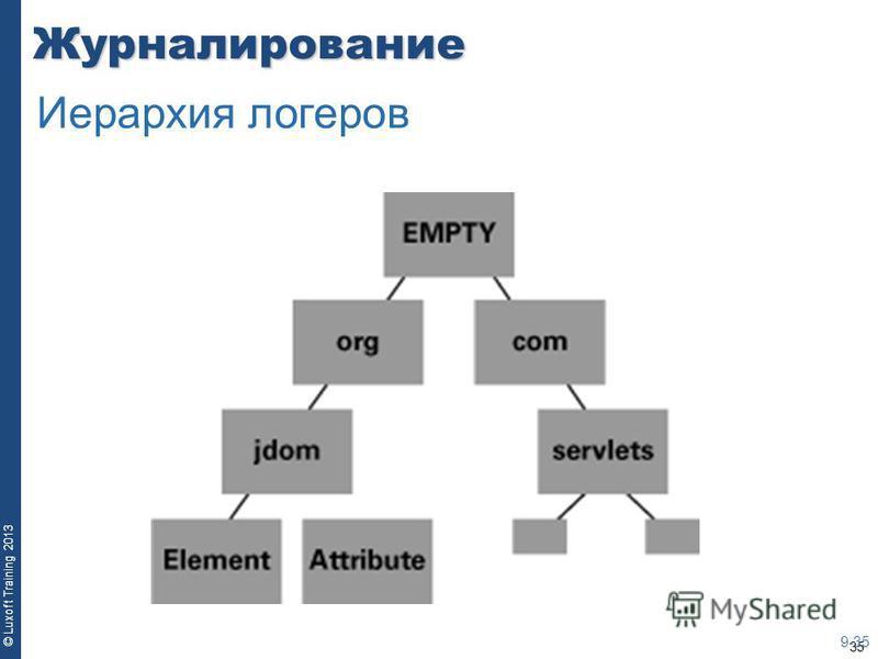 35 © Luxoft Training 2013Журналирование 9-35 Иерархия логеров