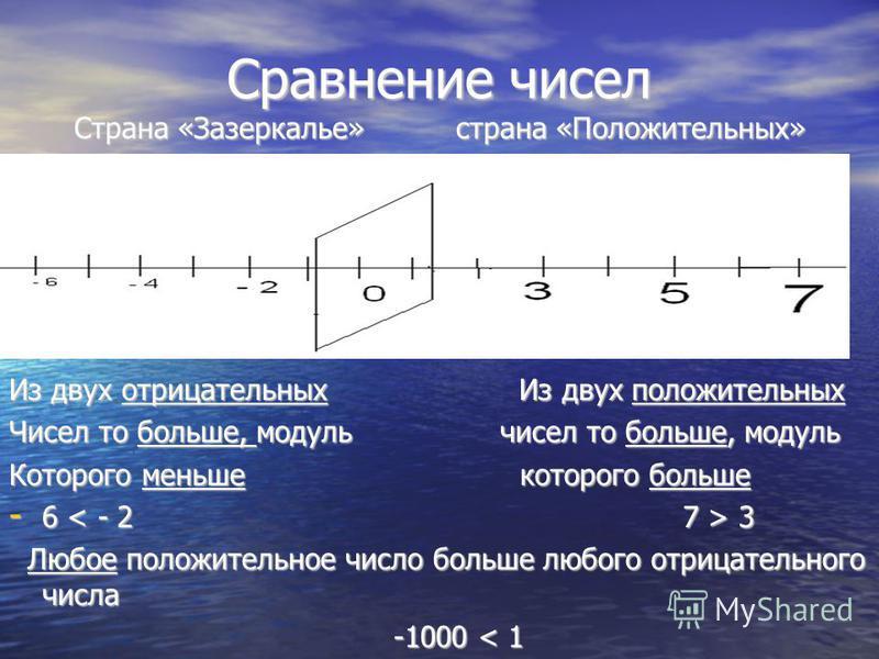 Сравнение чисел Страна «Зазеркалье» страна «Положительных» Из двух отрицательных Из двух положительных Чисел то больше, модуль чисел то больше, модуль Которого меньше которого больше - 6 3 Любое положительное число больше любого отрицательного числа