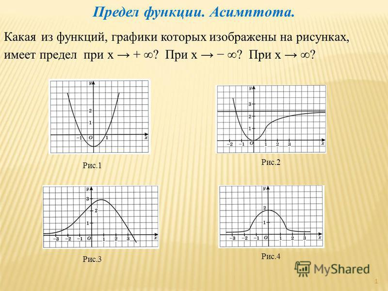 Предел функциии. Асимптота. Какая из функциий, графики которых изображены на рисунках, имеет предел при х + ? При х ? При х ? Рис.1 Рис.2 Рис.3 Рис.4 1