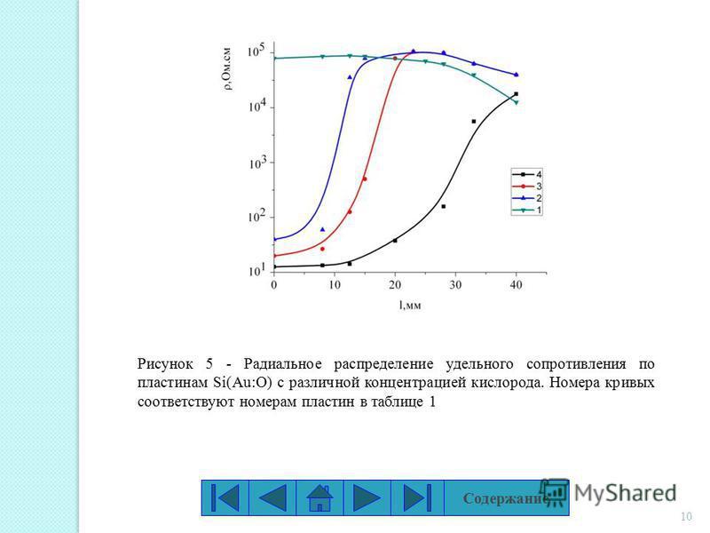 10 Рисунок 5 - Радиальное распределение удельного сопротивления по пластинам Si(Au:O) с различной концентрацией кислорода. Номера кривых соответствуют номерам пластин в таблице 1 Содержание