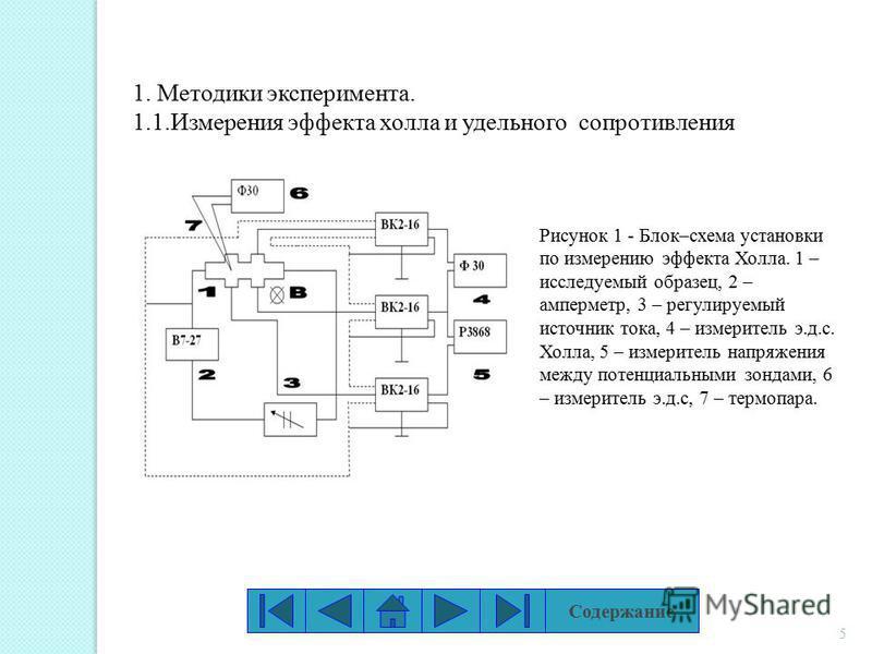 5 1. Методики эксперимента. 1.1. Измерения эффекта холла и удельного сопротивления Рисунок 1 - Блок–схема установки по измерению эффекта Холла. 1 – исследуемый образец, 2 – амперметр, 3 – регулируемый источник тока, 4 – измеритель э.д.с. Холла, 5 – и