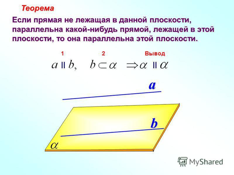 a b Теорема Теорема Если прямая не лежащая в данной плоскости, параллельна какой-нибудь прямой, лежащей в этой плоскости, то она параллельна этой плоскости. II 12Вывод