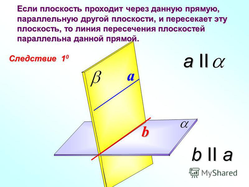 Следствие 1 0 Если плоскость проходит через данную прямую, параллельную другой плоскости, и пересекает эту плоскость, то линия пересечения плоскостей параллельна данной прямой. b a a II b II a a II