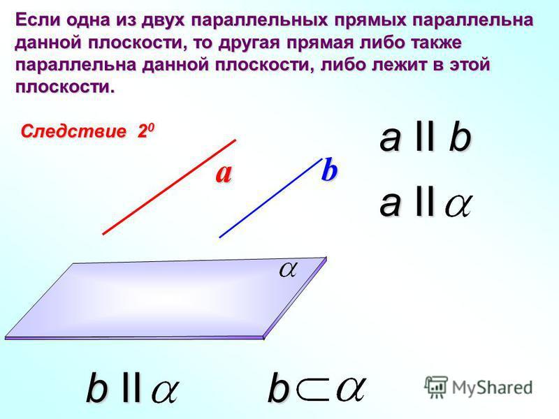 Следствие 2 0 Если одна из двух параллельных прямых параллельна данной плоскости, то другая прямая либо также параллельна данной плоскости, либо лежит в этой плоскости. а b a II b a II b II b