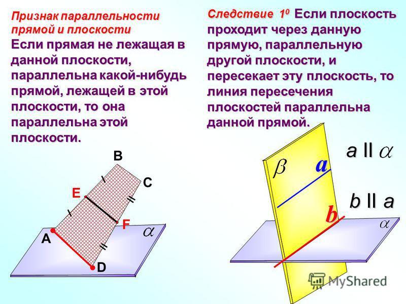 Признак параллельности прямой и плоскости Если прямая не лежащая в данной плоскости, параллельна какой-нибудь прямой, лежащей в этой плоскости, то она параллельна этой плоскости. Следствие 1 0 Если плоскость проходит через данную прямую, параллельную