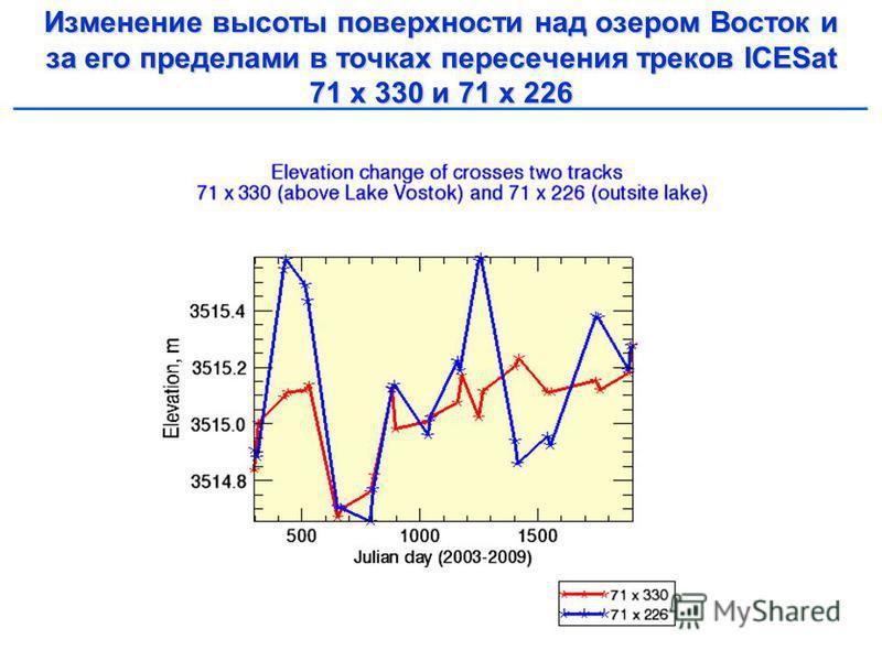 Изменение высоты поверхности над озером Восток и за его пределами в точках пересечения треков ICESat 71 х 330 и 71 х 226