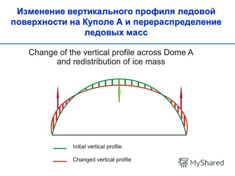 Изменение вертикального профиля ледовой поверхности на Куполе А и перераспределение ледовых масс