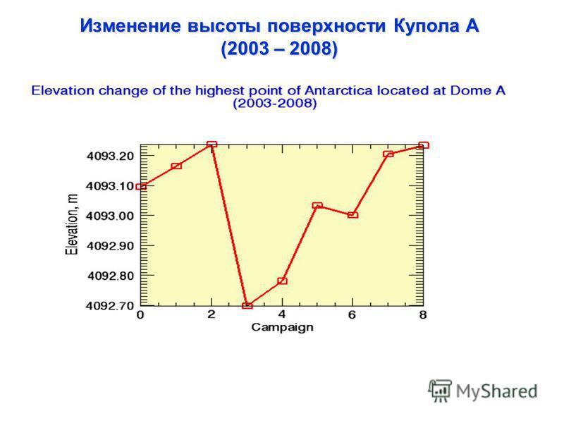 Изменение высоты поверхности Купола А (2003 – 2008)