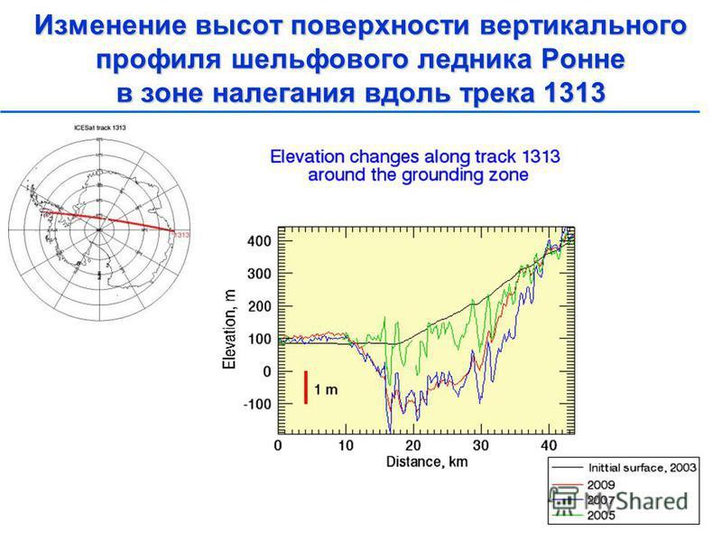 Изменение высот поверхности вертикального профиля шельфового ледника Ронне в зоне налегания вдоль трека 1313