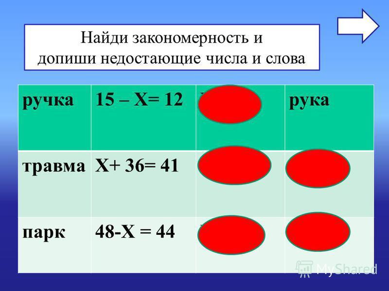 Найди закономерность и допиши недостающие числа и слова ручка 15 – Х= 12Х=3 рука травмаХ+ 36= 41Х=5 трава парк 48-Х = 44Х=4 пар