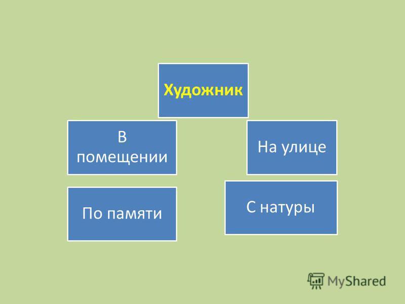 В помещении Художник По памяти На улице С натуры