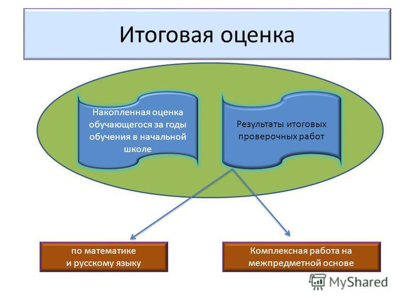 Итоговая оценка Накопленная оценка обучающегося за годы обучения в начальной школе Результаты итоговых проверочных работ по математике и русскому языку Комплексная работа на межпредметной основе