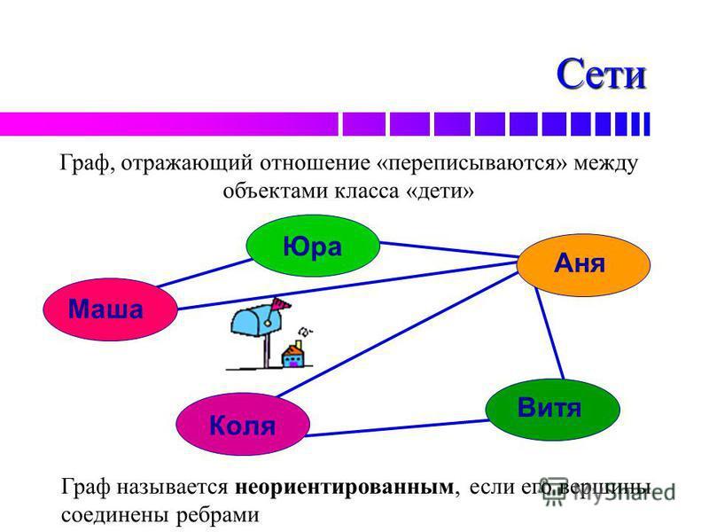 Сети Маша Юра Аня Витя Коля Граф, отражающий отношение «переписываются» между объектами класса «дети» Граф называется неориентированным, если его вершины соединены ребрами