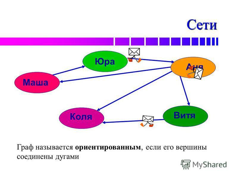 Сети Граф называется ориентированным, если его вершины соединены дугами Маша Юра Аня Витя Коля