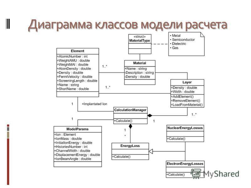 Диаграмма классов модели расчета