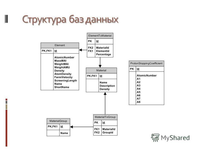 Структура баз данных