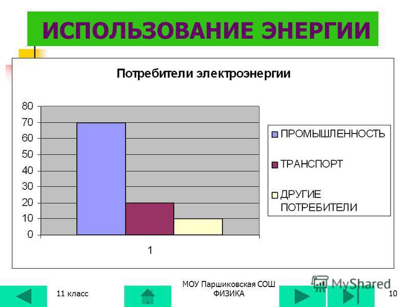 9МОУ Паршиковская СОШ Ветряная энергетика Приливная гидроэнергетика Использование солнечной и геотермальной энергии