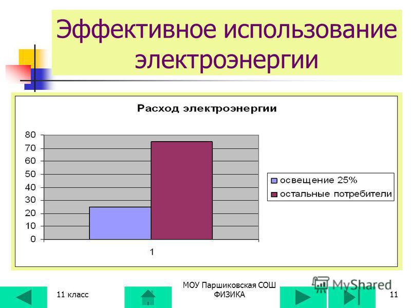 11 класс МОУ Паршиковская СОШ ФИЗИКА10 ИСПОЛЬЗОВАНИЕ ЭНЕРГИИ