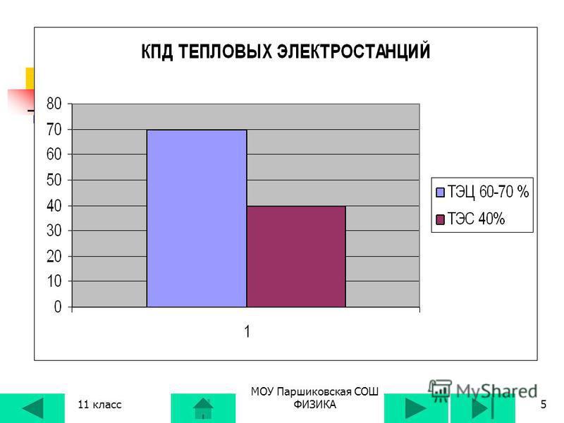 11 класс МОУ Паршиковская СОШ ФИЗИКА4 ТЕПЛОВЫЕ ЭЛЕКТРОСТАНЦИИ