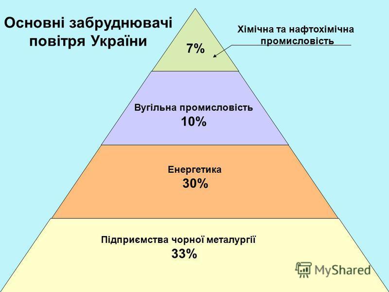 Підприємства чорної металургії 33% Хімічна та нафтохімічна промисловість 7% Вугільна промисловість 10% Енергетика 30% Основні забруднювачі повітря України