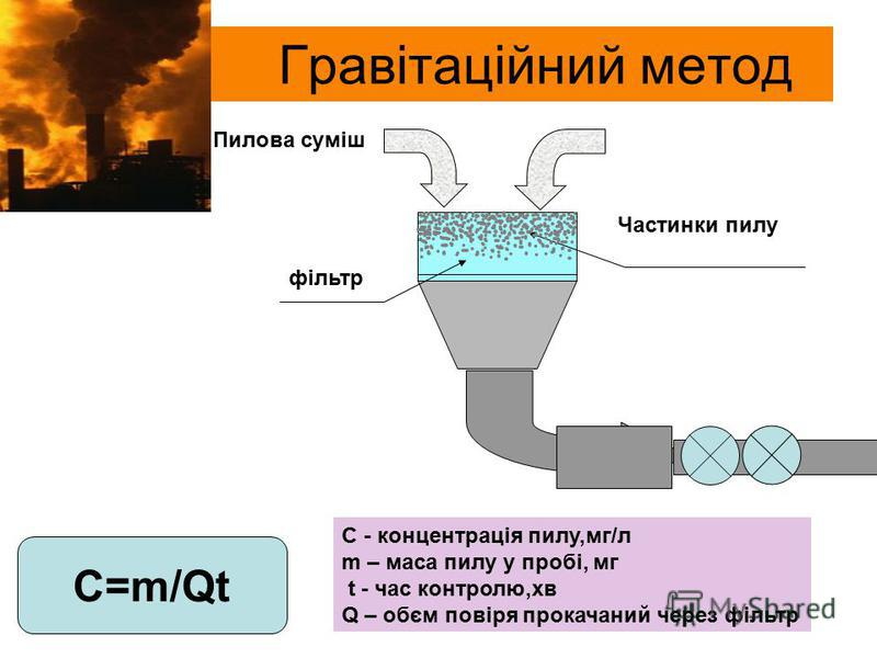 Гравітаційний метод Пилова суміш фільтр Частинки пилу С=m/Qt C - концентрація пилу,мг/л m – маса пилу у пробі, мг t - час контролю,хв Q – обєм повіря прокачаний через фільтр