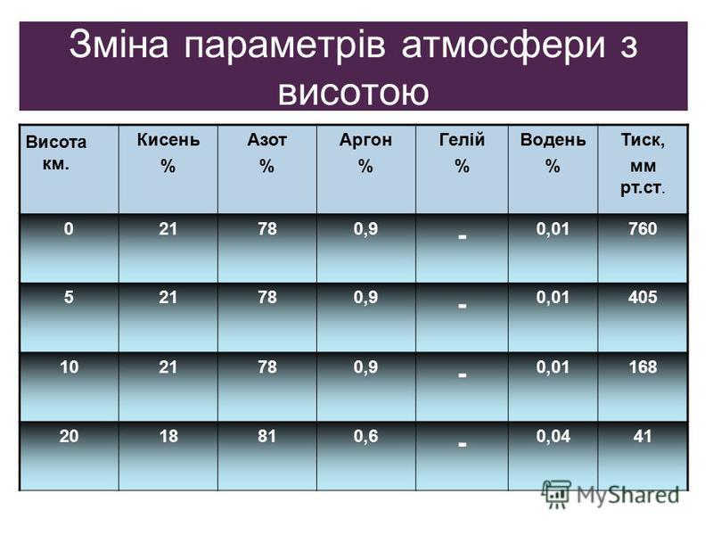 Зміна параметрів атмосфери з висотою Кисень % Азот % Аргон % Гелій % Водень % Тиск, мм рт.ст. 021780,9 - 0,01760 521780,9 - 0,01405 1021780,9 - 0,01168 2018810,6 - 0,0441 Висота км.