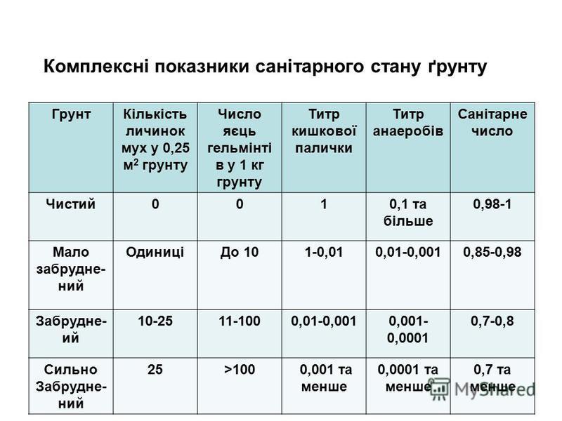 ГрунтКількість личинок мух у 0,25 м 2 грунту Число яєць гельмінті в у 1 кг грунту Титр кишкової палички Титр анаеробів Санітарне число Чистий0010,1 та більше 0,98-1 Мало забрудне- ний ОдиниціДо 101-0,010,01-0,0010,85-0,98 Забрудне- ий 10-2511-1000,01