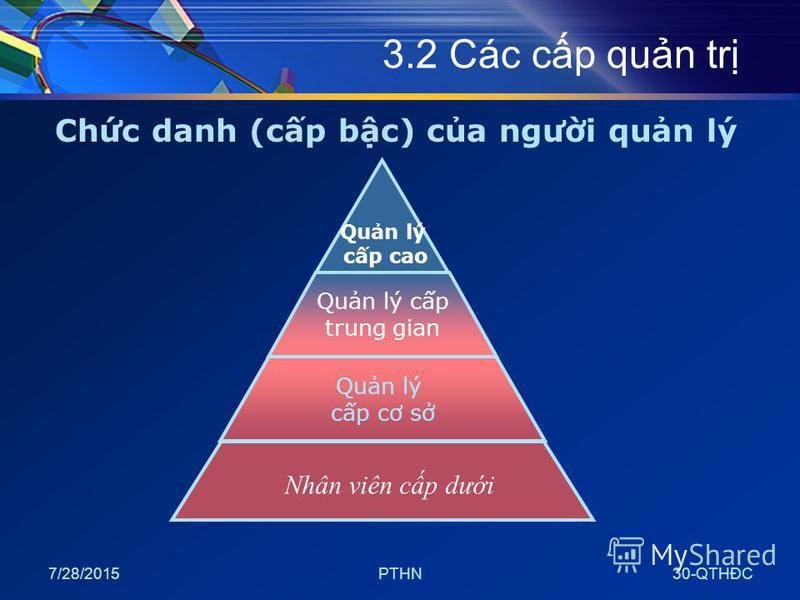 7/28/2015PTHN30-QTHĐC 3.2 Các cp qun tr Chc danh (cp bc) ca ngưi qun lý Nhân viên cp dưi Qun lý cp cao Qun lý cp trung gian Qun lý cp cơ s