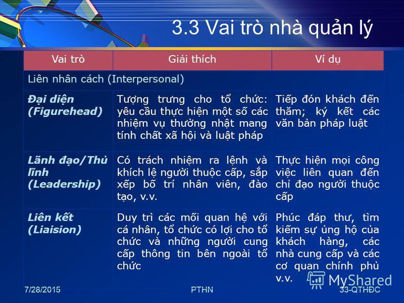 7/28/2015PTHN33-QTHĐC 3.3 Vai trò nhà qun lý Vai tròGii thíchVí d Liên nhân cách (Interpersonal) Đi din (Figurehead) Tưng trưng cho t chc: yêu cu thc hin mt s các nhim v thưng nht mang tính cht xã hi và lut pháp Tip đón khách đn thăm; ký kt các văn b
