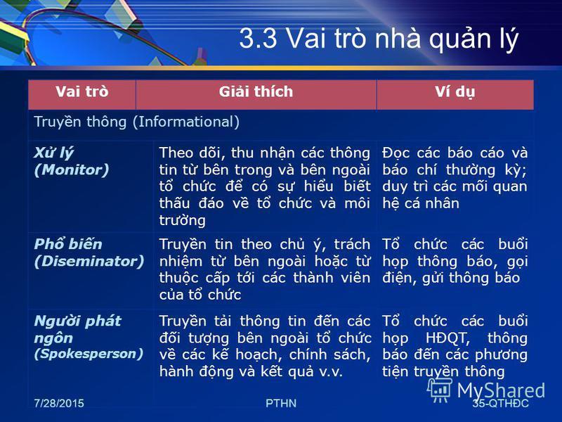 7/28/2015PTHN35-QTHĐC 3.3 Vai trò nhà qun lý Vai tròGii thíchVí d Truyn thông (Informational) X lý (Monitor) Theo dõi, thu nhn các thông tin t bên trong và bên ngoài t chc đ có s hiu bit thu đáo v t chc và môi trưng Đc các báo cáo và báo chí thưng k;