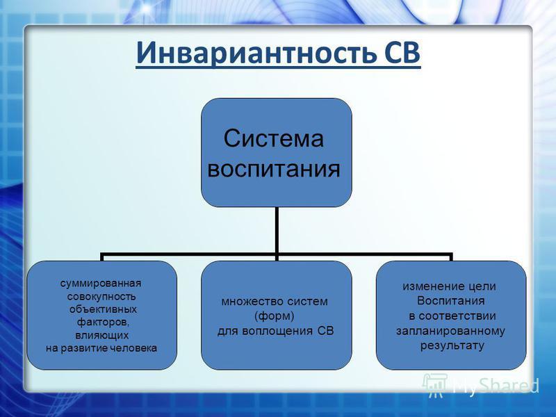 Инвариантность СВ Система воспитания суммированная совокупность объективных факторов, влияющих на развитие человека множество систем (форм) для воплощения СВ изменение цели Воспитания в соответствии запланированному результату