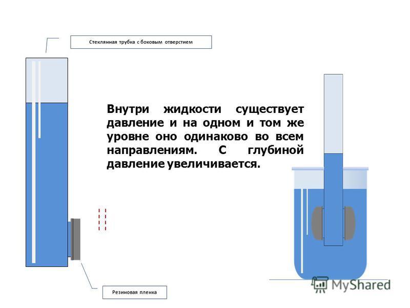 Стеклянная трубка с боковым отверстием Резиновая пленка Внутри жидкости существует давление и на одном и том же уровне оно одинаково во всем направлениям. С глубиной давление увеличивается.