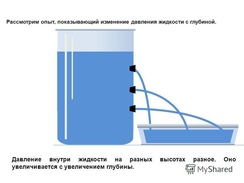 Рассмотрим опыт, показывающий изменение давления жидкости с глубиной. Давление внутри жидкости на разных высотах разное. Оно увеличивается с увеличением глубины.